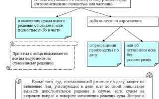 Заявление о повороте исполнения решения: как правильно составить