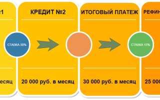 Агентство по рефинансированию микрозаймов: выгодно или нет?